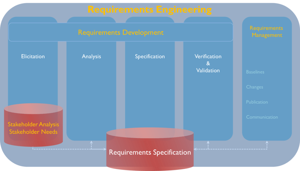 Requirements Specification as a result of the Requirements Engineering process